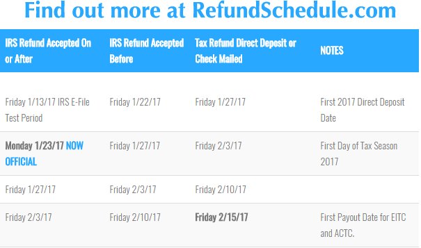 Irs deposit dates in Perth
